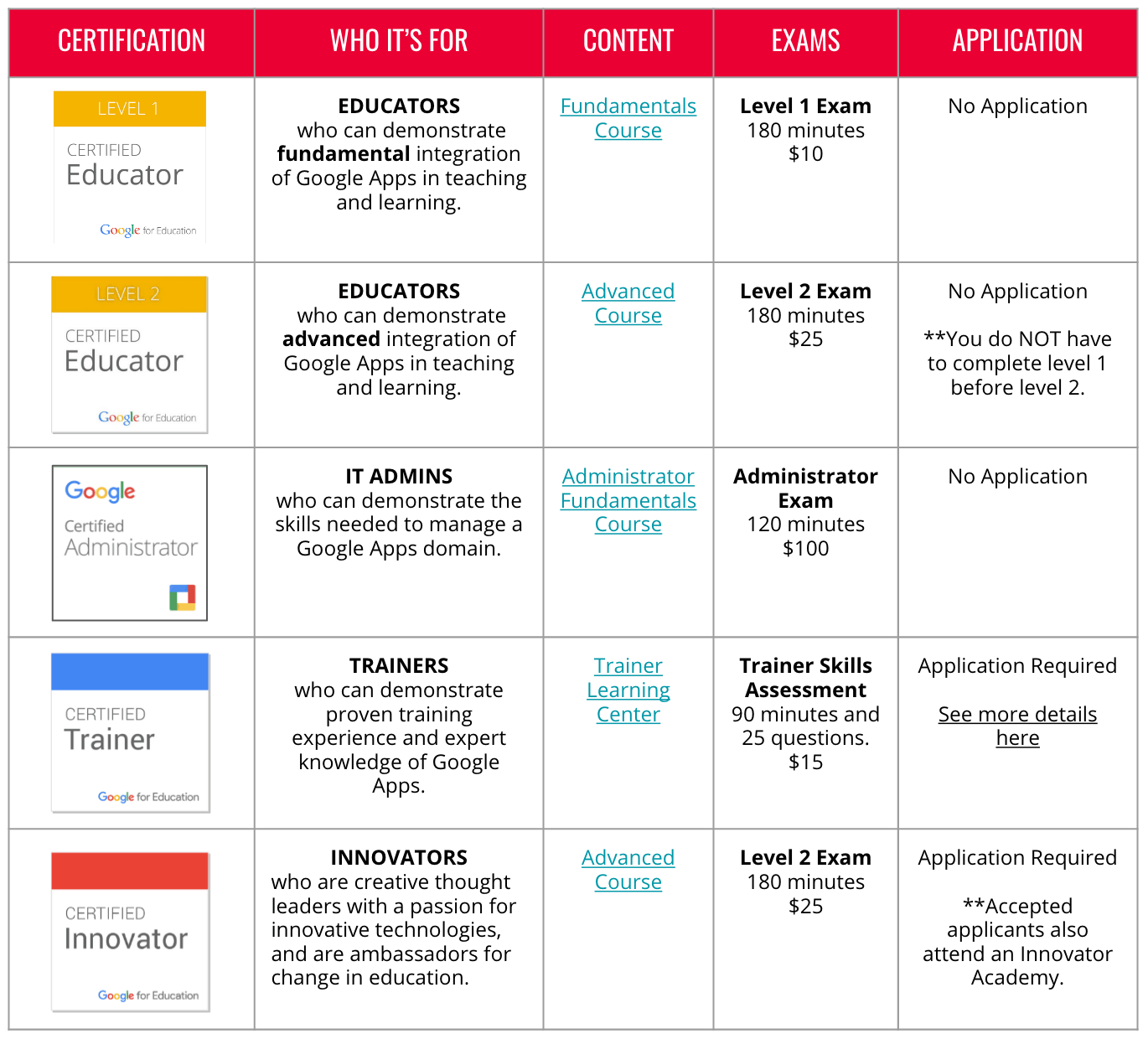 table of google certifications