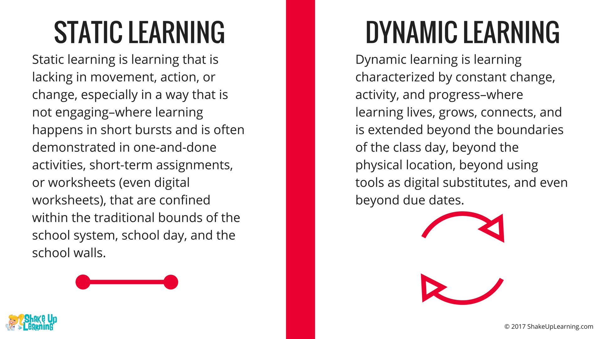 Static Learning v. Dynamic Learning