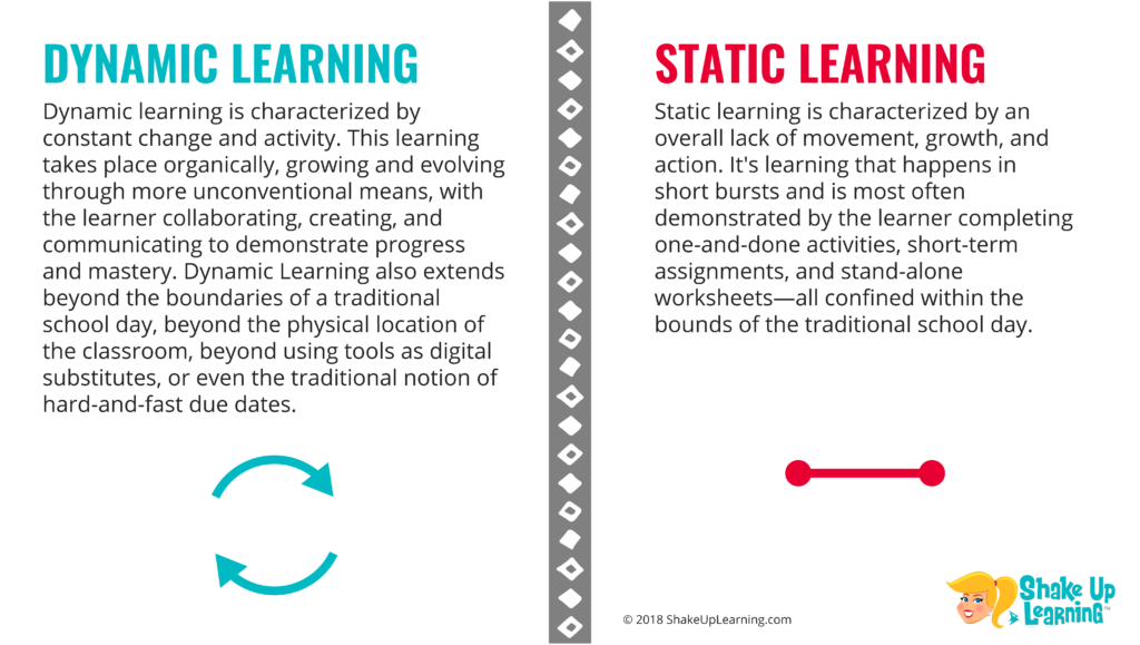 Dynamic Learning v. Static Learning