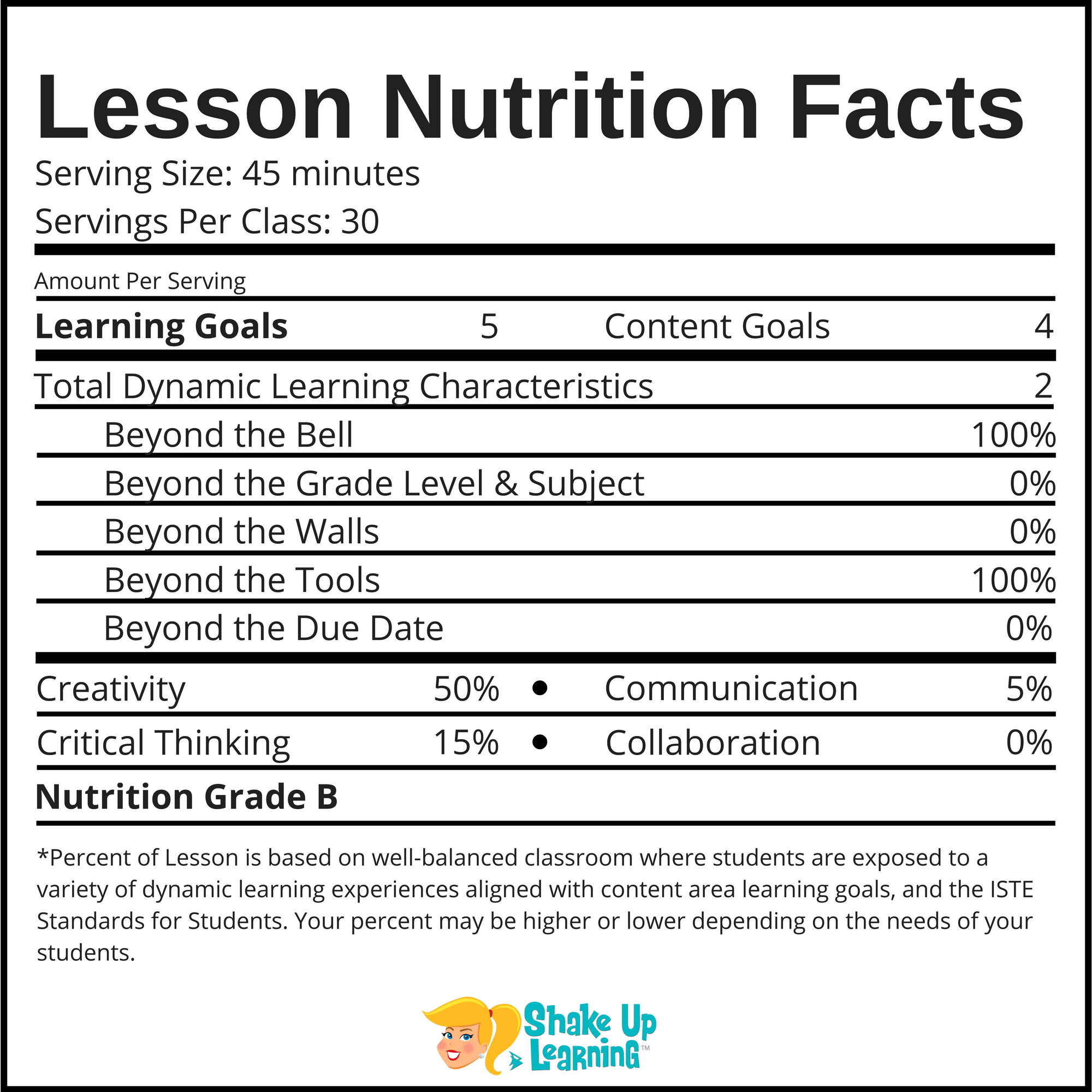 Lesson Nutrition Facts