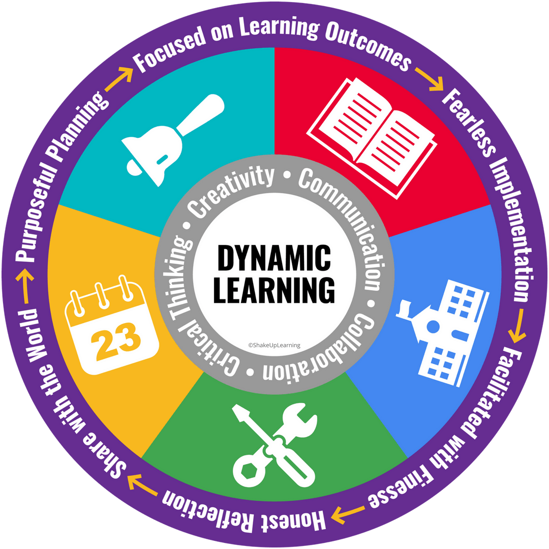 The Dynamic Learning Model